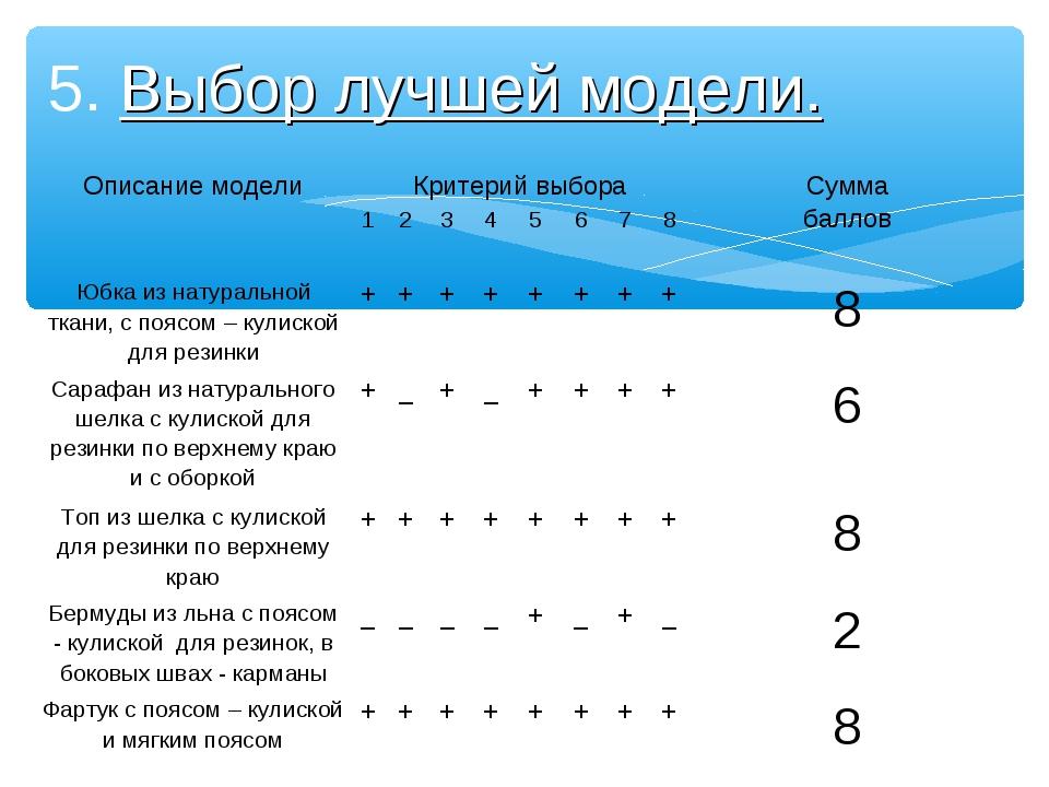 5. Выбор лучшей модели. Описание моделиКритерий выбораСумма баллов 1234...