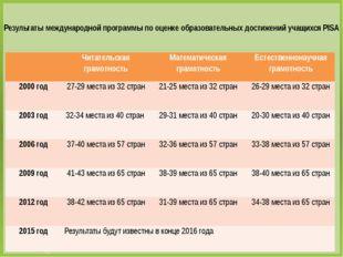 Результаты международной программы по оценке образовательных достижений учащи