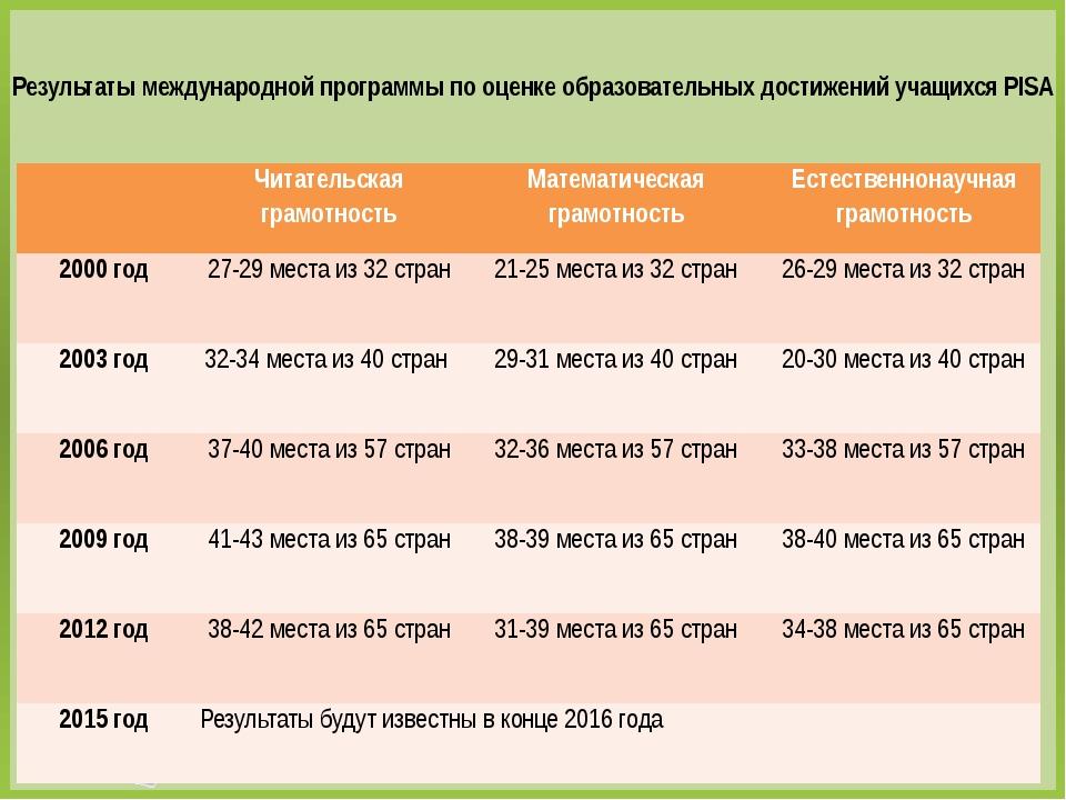 Результаты международной программы по оценке образовательных достижений учащи...