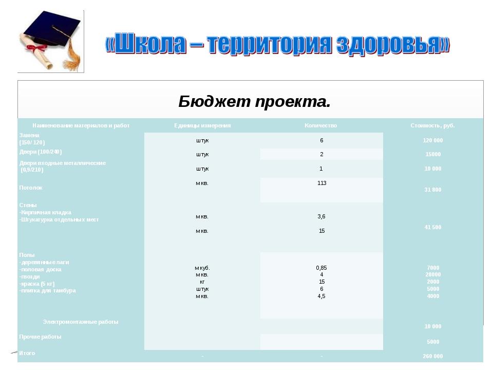 Бюджет проекта. Наименование материалов и работЕдиницы измеренияКоличество...