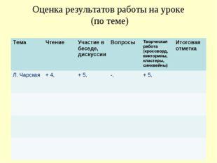 Оценка результатов работы на уроке (по теме) ТемаЧтение Участие в беседе, д