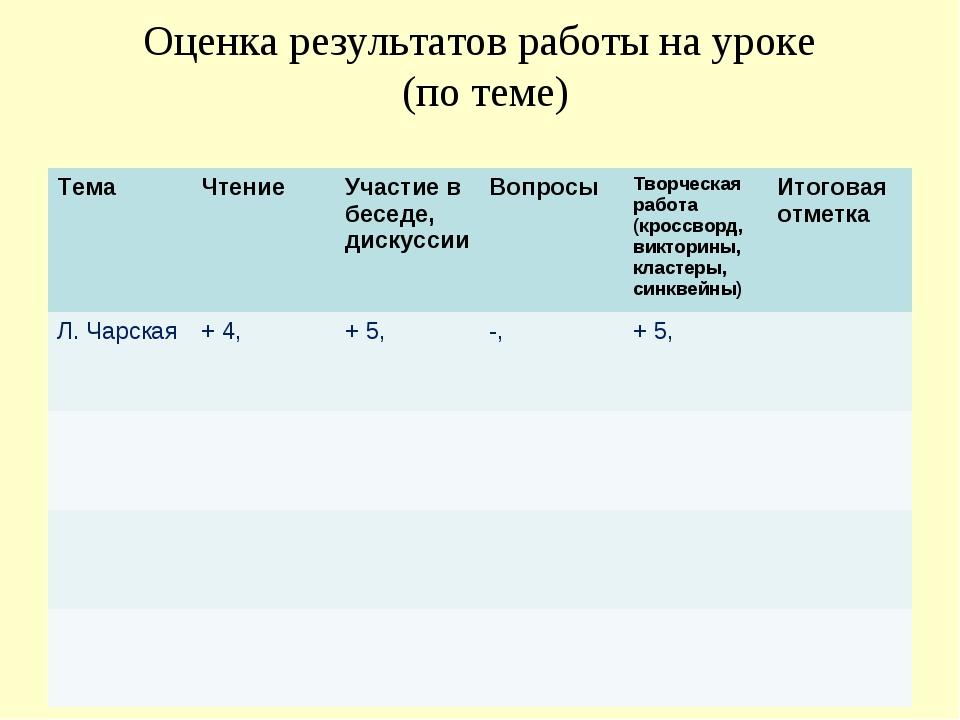 Оценка результатов работы на уроке (по теме) ТемаЧтение Участие в беседе, д...
