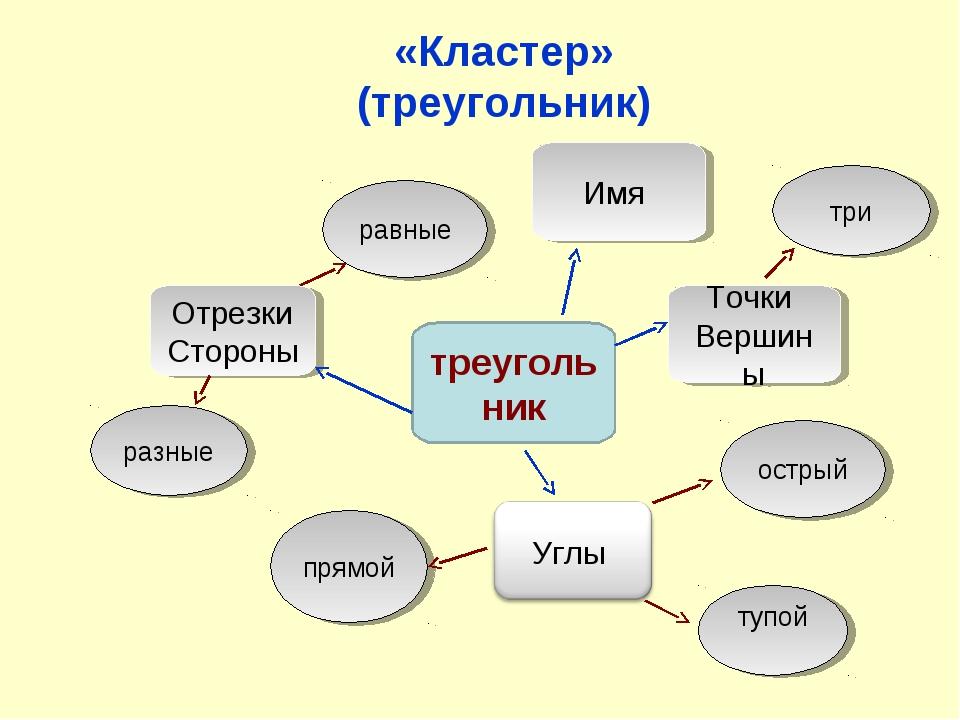 «Кластер» (треугольник) треугольник Точки Вершины Отрезки Стороны острый прям...