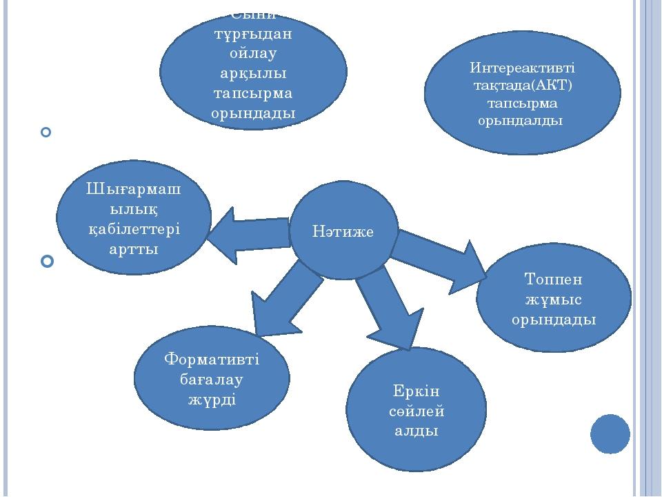 Нәтиже Интереактивті тақтада(АКТ) тапсырма орындалды Формативті бағалау жүрд...