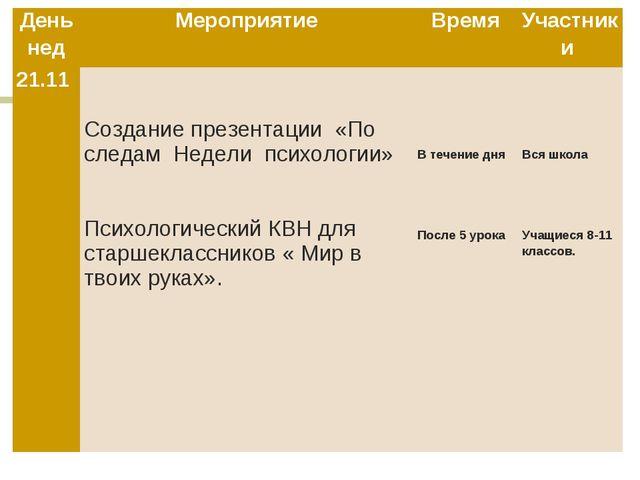 НЕДЕЛЯ ПСИХОЛОГИИ День недМероприятиеВремяУчастники 21.11 Создание презен...
