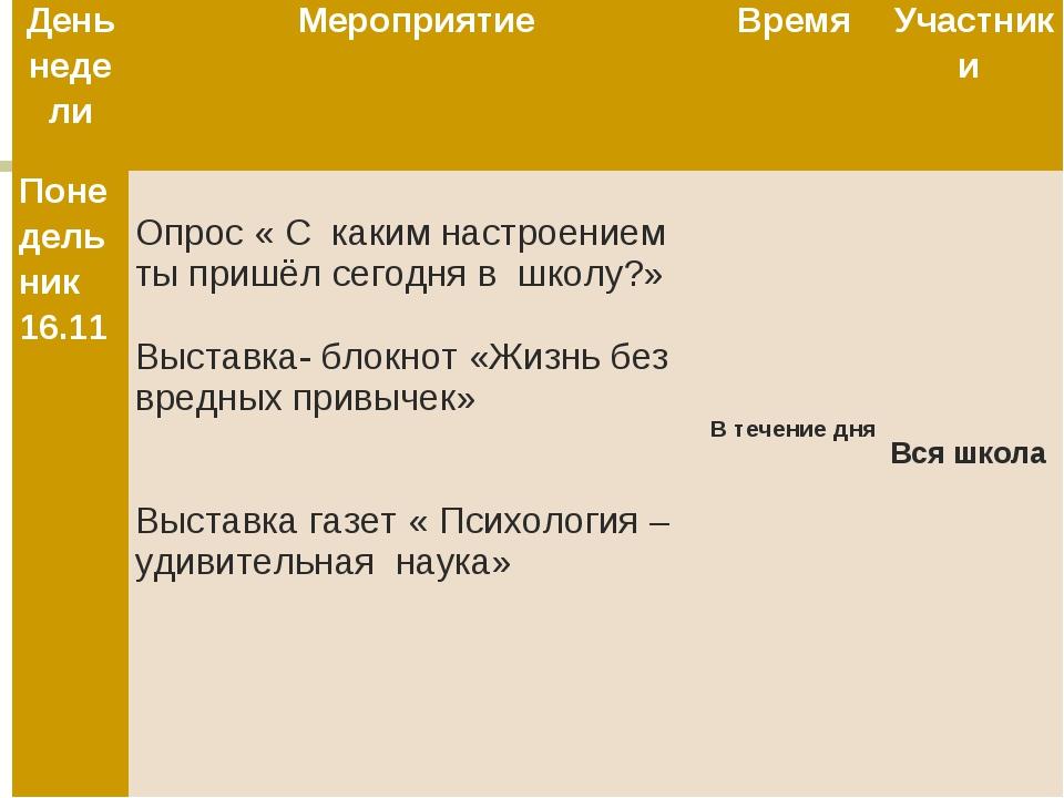 День неделиМероприятиеВремяУчастники Понедельник 16.11 Опрос « С каким на...