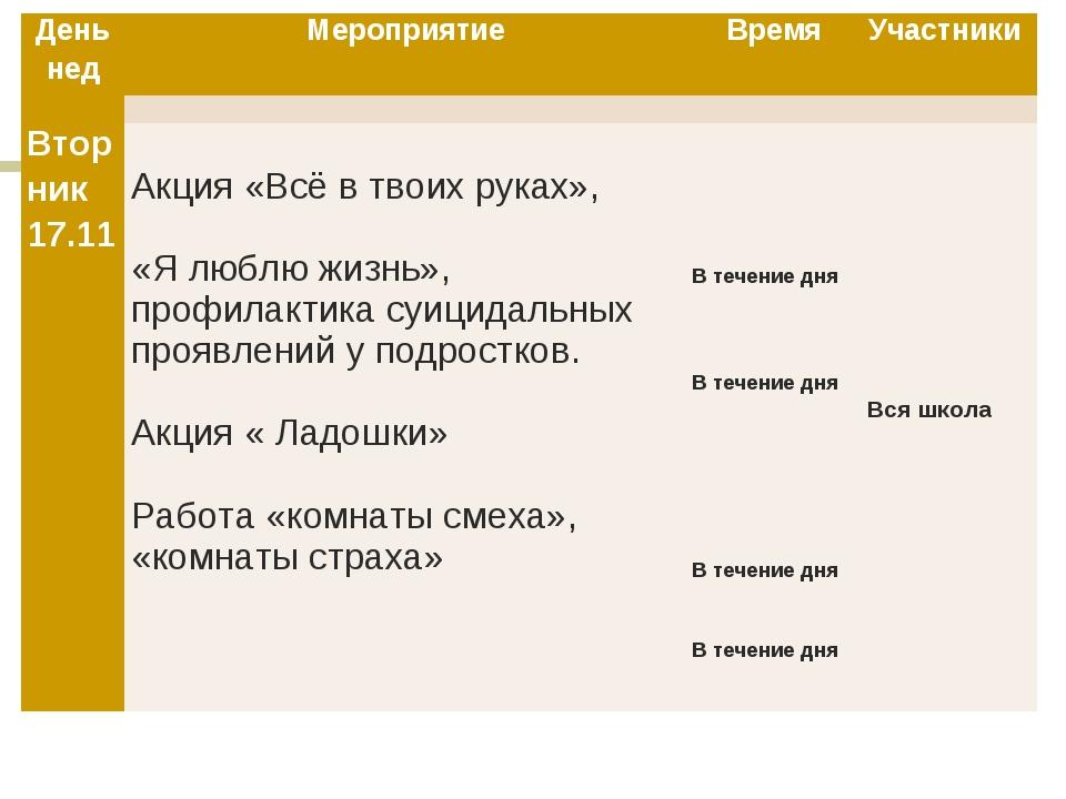 День недМероприятиеВремяУчастники  Вторник 17.11 Акция «Всё в твоих ру...