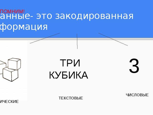 Данные- это закодированная информация ГРАФИЧЕСКИЕ ТРИ КУБИКА ТЕКСТОВЫЕ 3 ЧИС...
