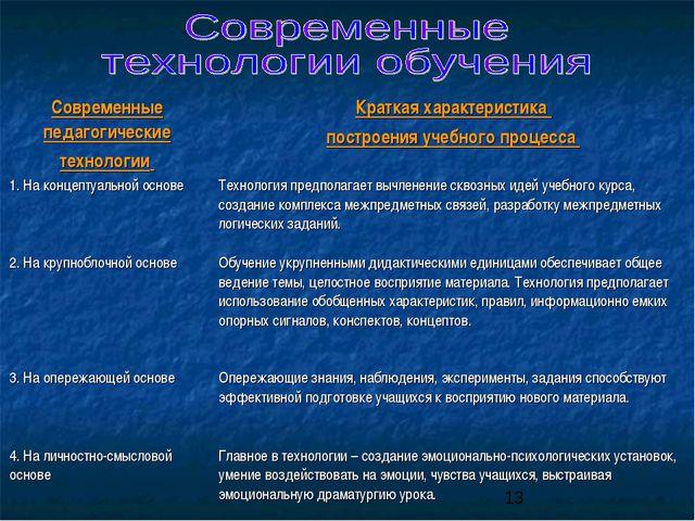 Современные педагогические технологии Краткая характеристика построения учеб...