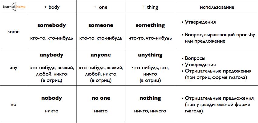 Местоимения на английском some, any, somebody, anybody, nobody