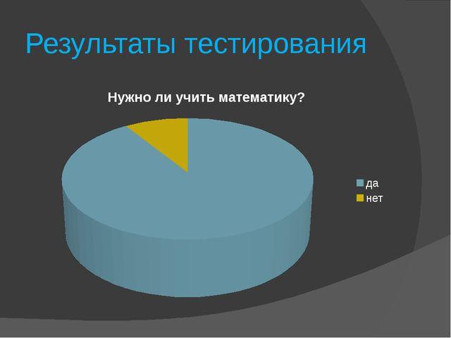 Результаты тестирования