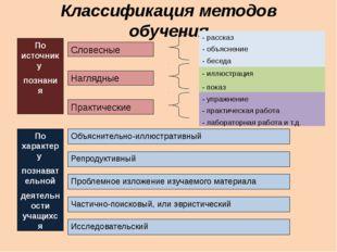 Классификация методов обучения По характеру познавательной деятельности учащи