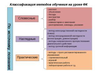 Классификация методов обучения на уроке ФК По источнику познания Практические