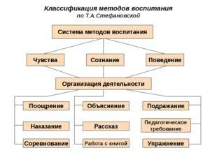 Классификация методов воспитания по Т.А.Стефановской Система методов воспитан