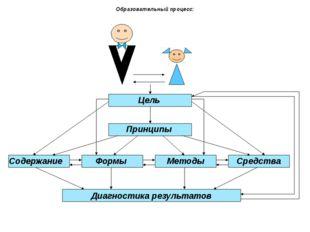 Образовательный процесс: Цель Принципы Содержание Формы Методы Средства Диаг
