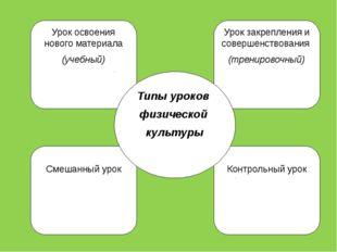 Урок освоения нового материала (учебный) Контрольный урок Урок закрепления и