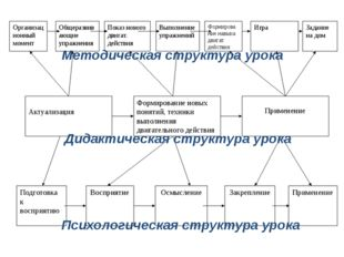 Дидактическая структура урока Методическая структура урока Психологическая ст