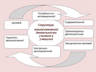 Структура взаимосвязанной деятельности учителя и учащихся Целевой Потребностн