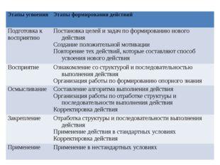Этапы усвоения Этапы формирования действий Подготовка к восприятию Постановка