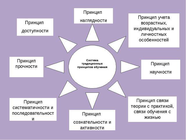 Система традиционных принципов обучения Принцип научности Принцип сознательн...