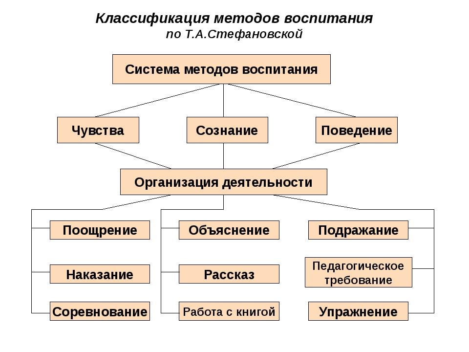 Классификация методов воспитания по Т.А.Стефановской Система методов воспитан...