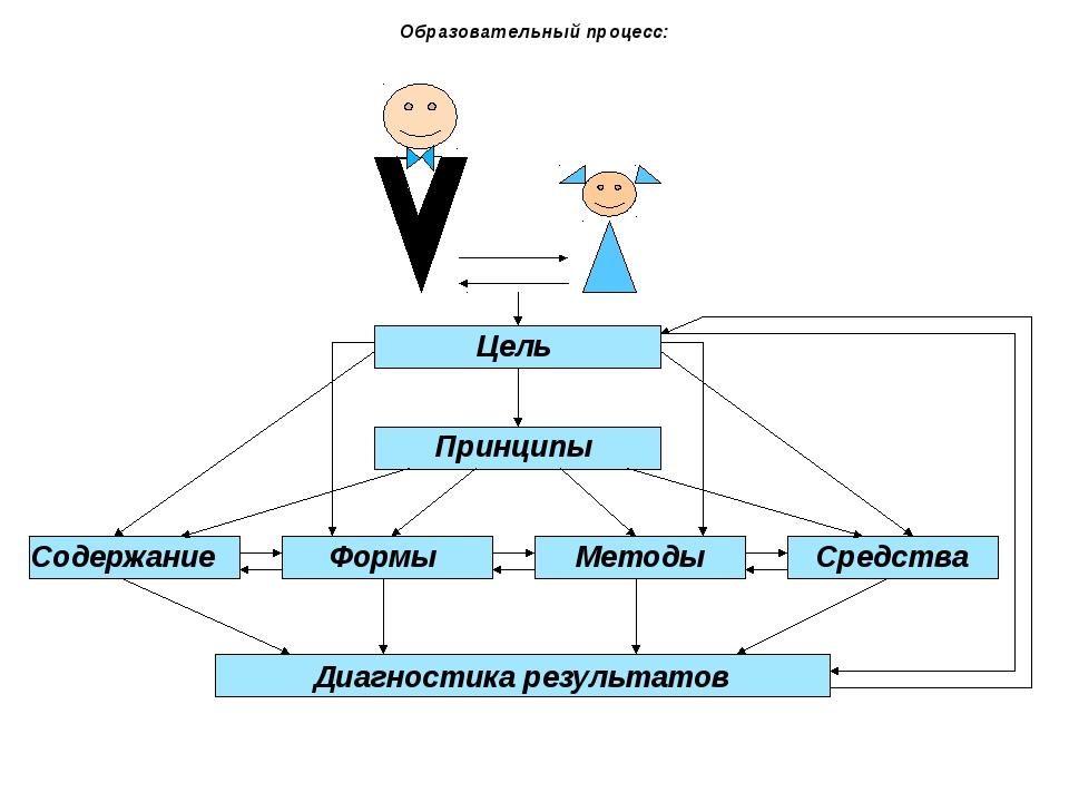 Образовательный процесс: Цель Принципы Содержание Формы Методы Средства Диаг...