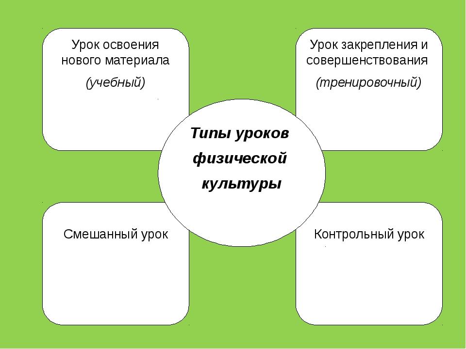Урок освоения нового материала (учебный) Контрольный урок Урок закрепления и...