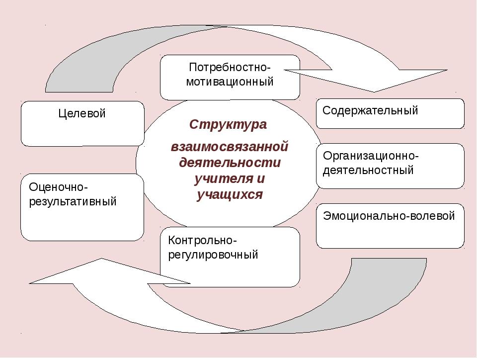 Структура взаимосвязанной деятельности учителя и учащихся Целевой Потребностн...