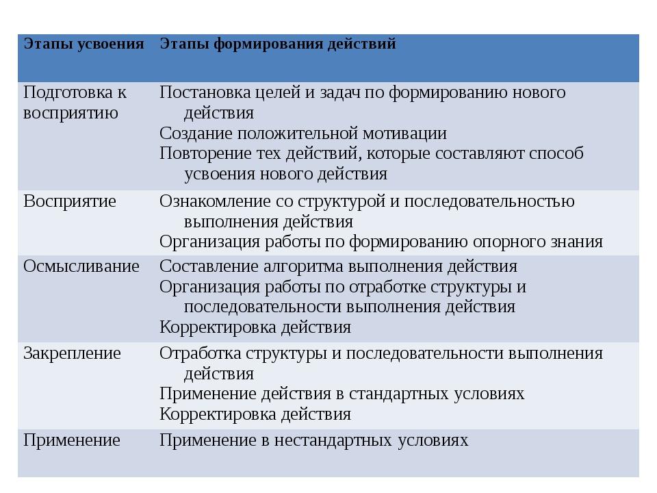 Этапы усвоения Этапы формирования действий Подготовка к восприятию Постановка...