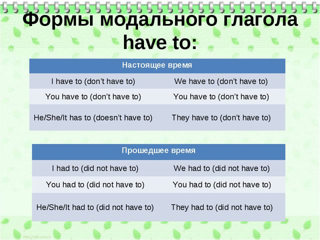 Формы модального глагола have to: Настоящее время I have to (don't have to)...