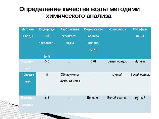Определение качества воды методами химического анализа Источник воды Водород...