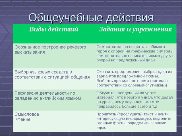 Общеучебные действия Виды действий Задания и упражнения Осознанное построени...