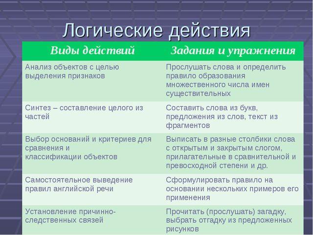 Логические действия Виды действийЗадания и упражнения Анализ объектов с цель...