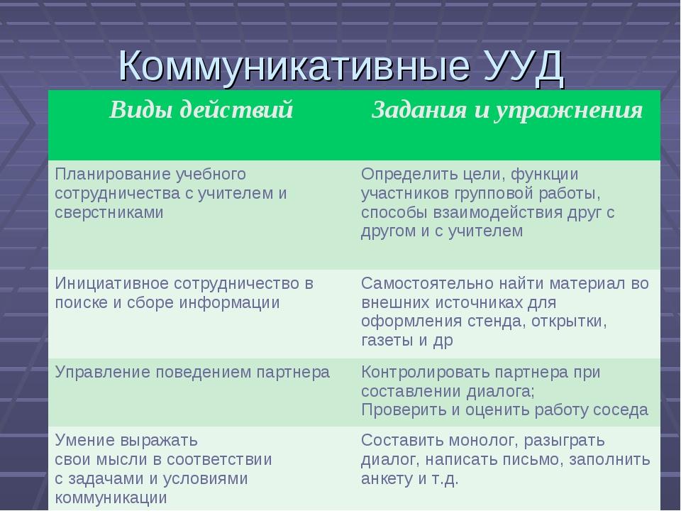 Коммуникативные УУД Виды действийЗадания и упражнения Планирование учебного...
