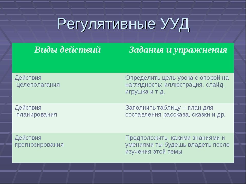 Регулятивные УУД Виды действийЗадания и упражнения Действия целеполаганияОп...