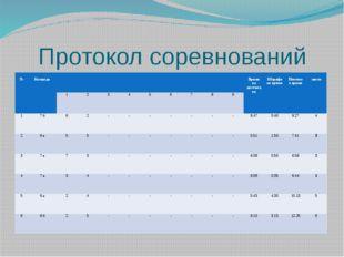 Протокол соревнований № Команда Время на дистанции Штрафное время Итоговое вр