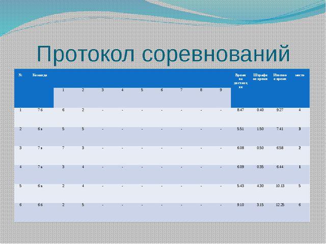 Протокол соревнований № Команда Время на дистанции Штрафное время Итоговое вр...