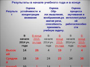 Результаты в начале учебного года и в конце РезультатОценка устойчивости и к