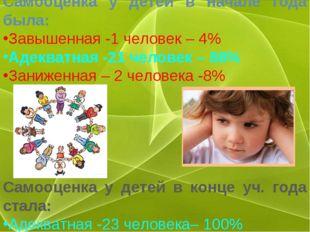 Самооценка у детей в начале года была: Завышенная -1 человек – 4% Адекватная