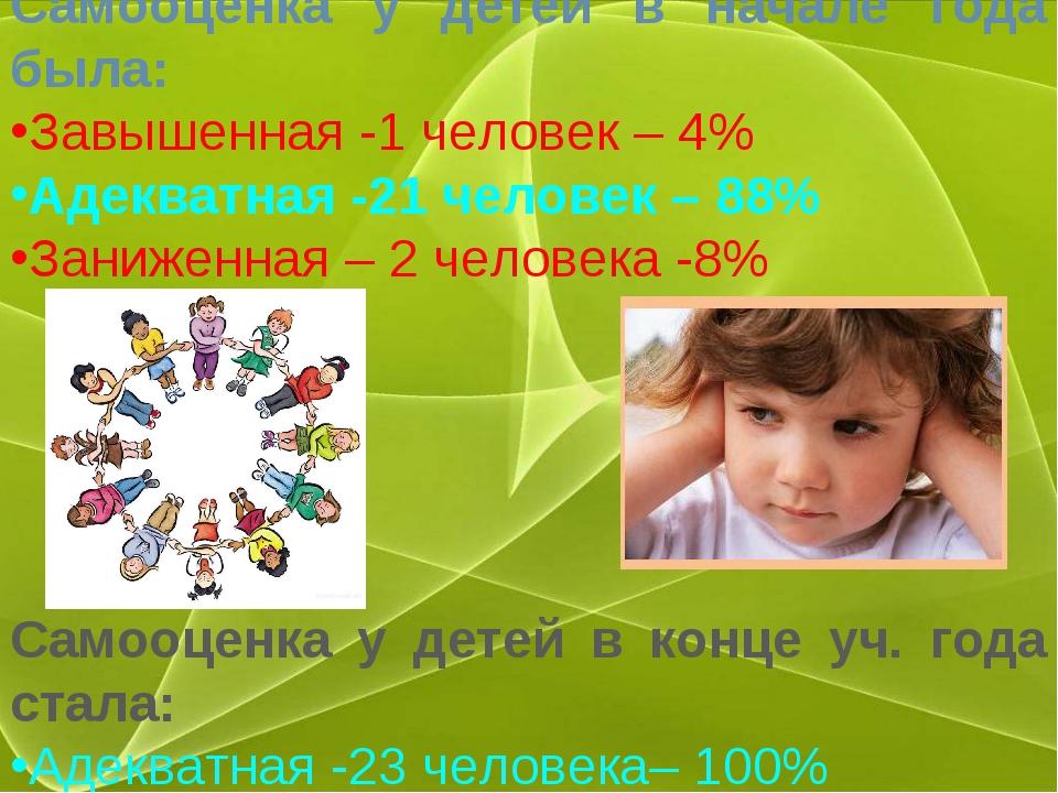 Самооценка у детей в начале года была: Завышенная -1 человек – 4% Адекватная...