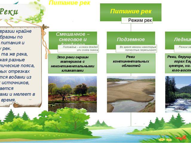 Реки Реки Евразии крайне разнообразны по типам питания и режиму рек. Одна и т...