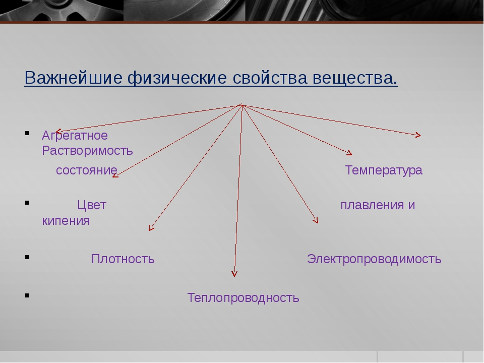 Важнейшие физические свойства вещества. Агрегатное Растворимость состояние Те...