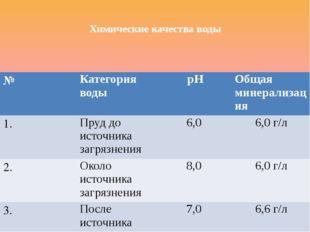 Химические качества воды № Категория воды рН Общая минерализация 1. Пруд до