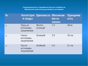 Гидрохимические и гидробиологические особенности Физические качества вод ра