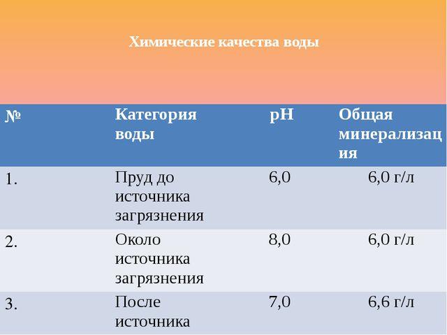Химические качества воды № Категория воды рН Общая минерализация 1. Пруд до...