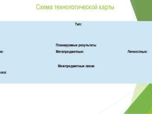 Схема технологической карты Тема: Тип: Задачи: Планируемыерезультаты Предметн