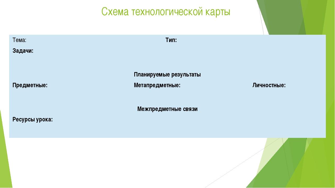 Схема технологической карты Тема: Тип: Задачи: Планируемыерезультаты Предметн...