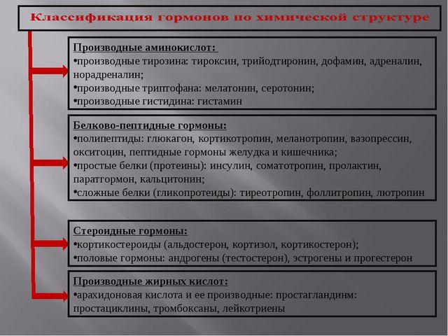 Производные аминокислот: производные тирозина: тироксин, трийодтиронин, дофам...