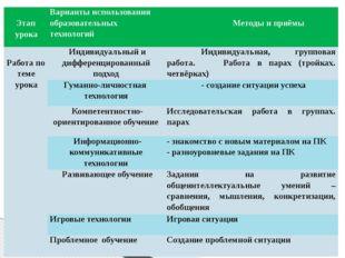 Этап урока Варианты использования образовательных технологий Методы и приёмы