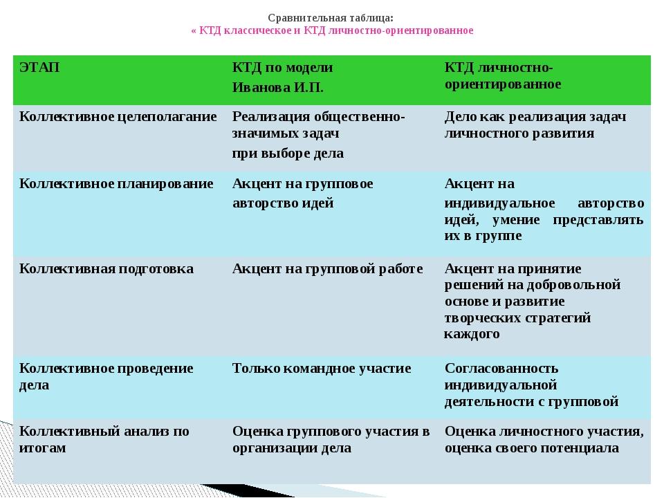 Сравнительная таблица: « КТД классическое и КТД личностно-ориентированное ЭТА...